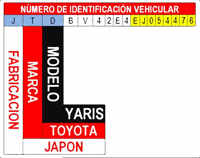 como identificar el modelo de un auto